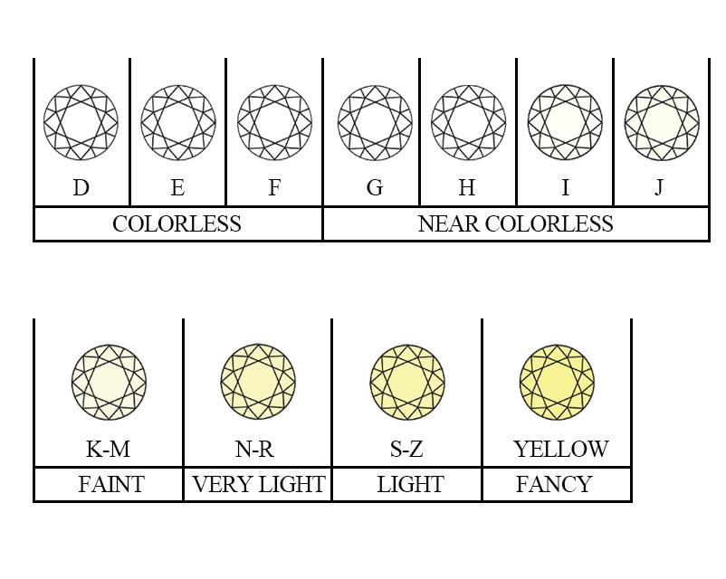 4C's Color